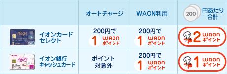 WAONのオートチャージ