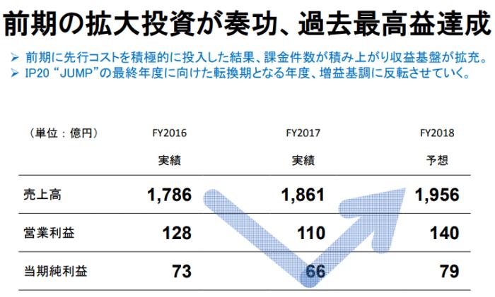 TOKAIの収益