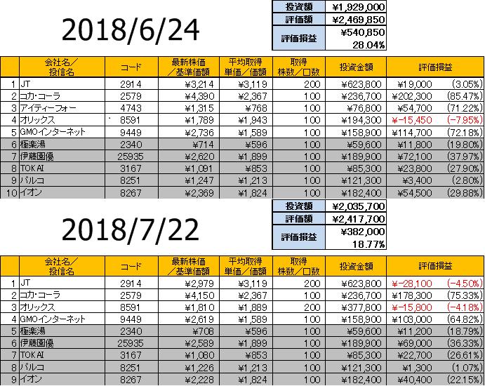 1ヶ月間の株損益